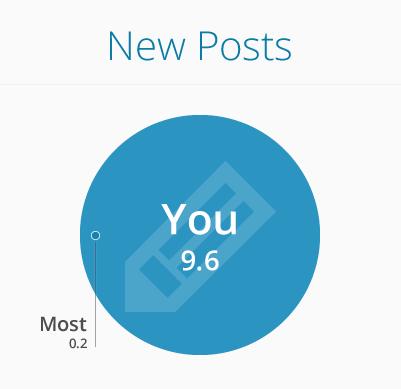 new-posts