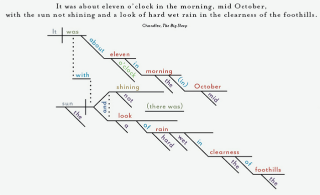 chandler diagram