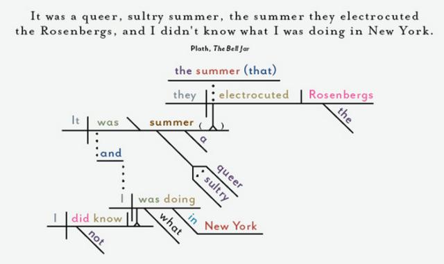 plath diagram