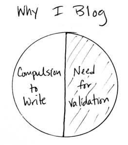 Why I Blog Venn Diagram