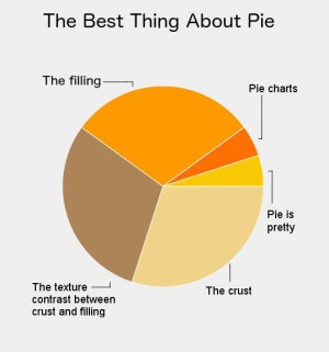 Pie chart: The Best Thing About Pie by Andrea Badgley