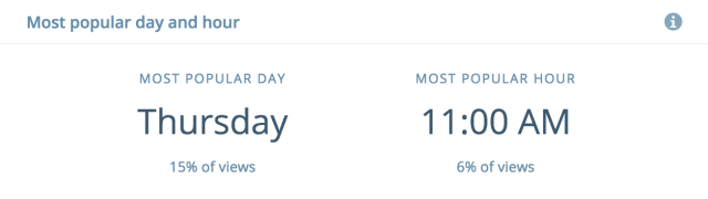 Most popular day and hour-insights